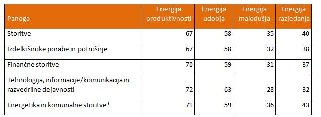 4 energije