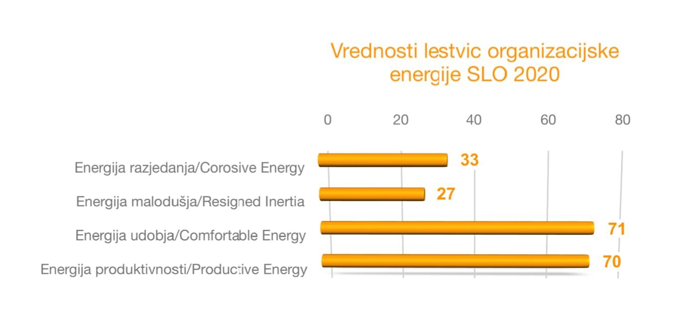 Organizacijska energija 2020-slika grafa
